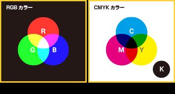 カラーモードの説明図