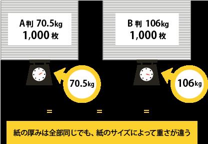 用紙の重さ解説図